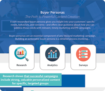 Buyer Personas: Path to Powerful Content Creation Infographic